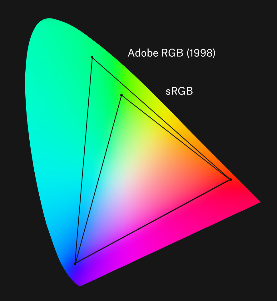 Color Models And Color Spaces Programming Design Systems
